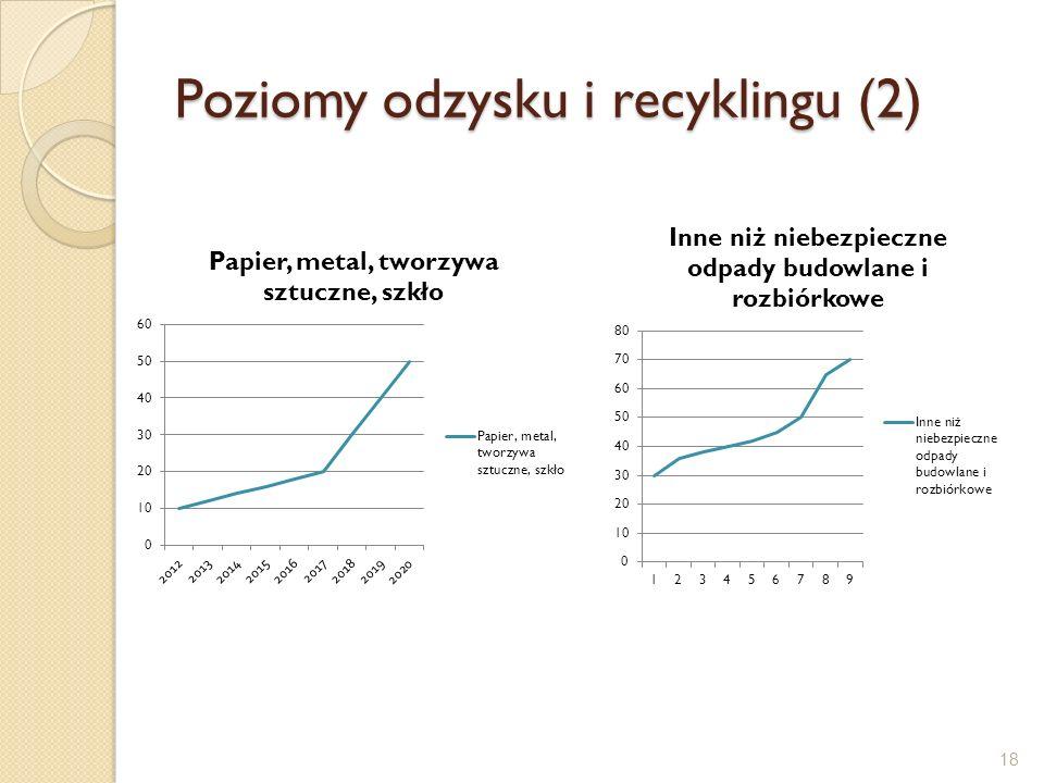 Poziomy odzysku i recyklingu (2)