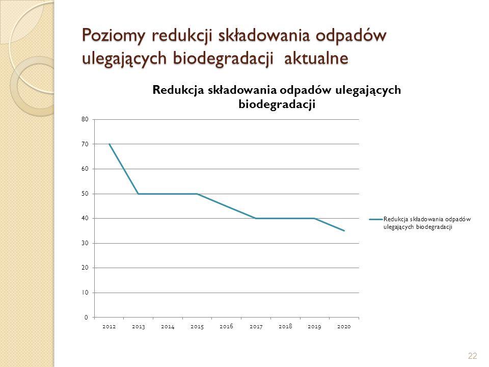 Poziomy redukcji składowania odpadów ulegających biodegradacji aktualne