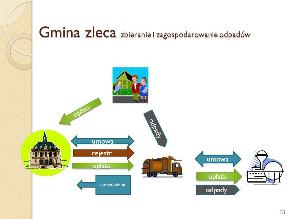 Gmina zleca zbieranie i zagospodarowanie odpadów