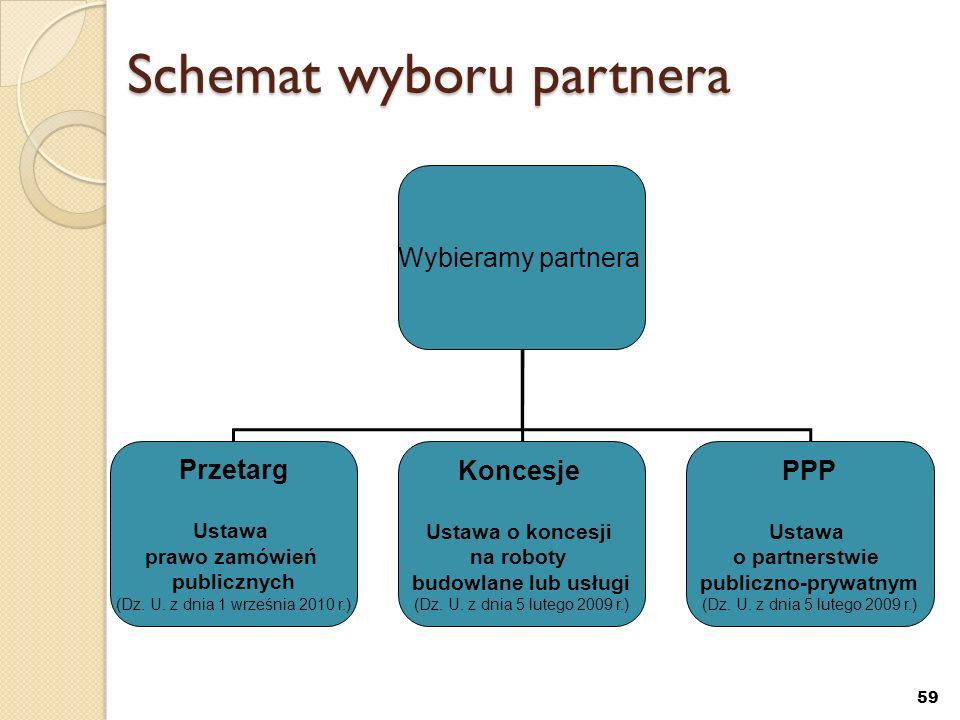 Schemat wyboru partnera