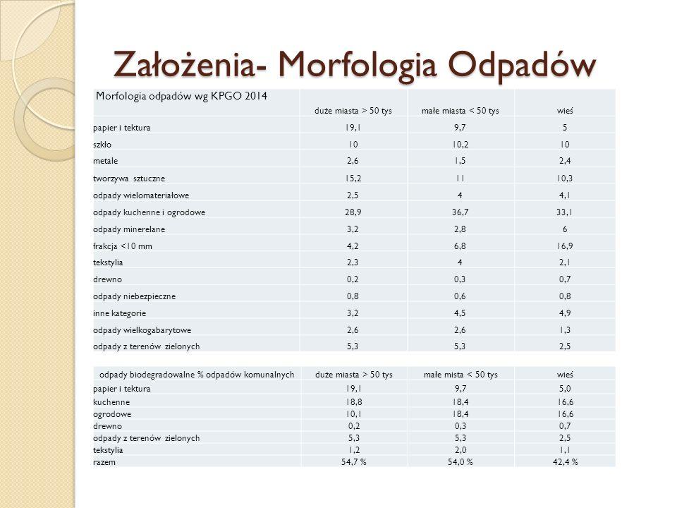 Założenia- Morfologia Odpadów