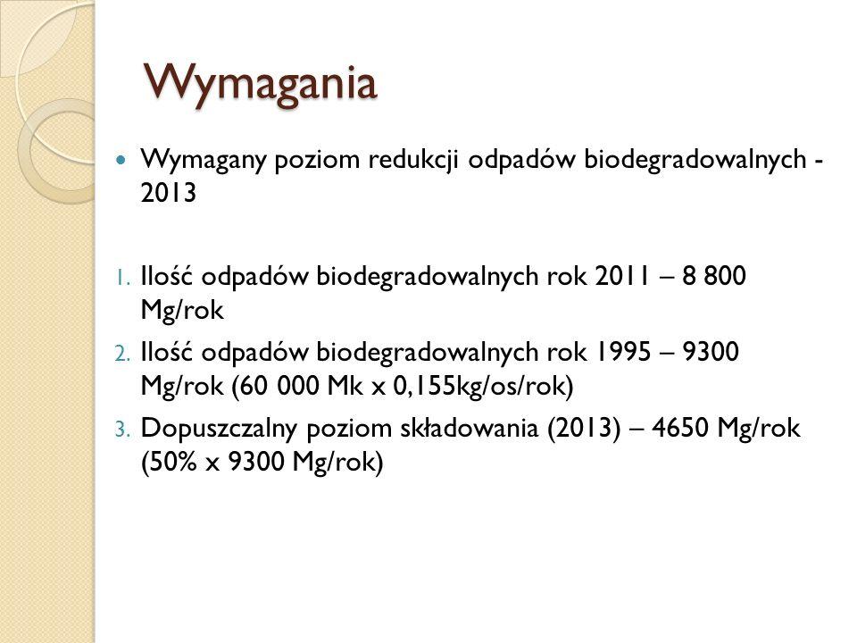 Wymagania Wymagany poziom redukcji odpadów biodegradowalnych - 2013