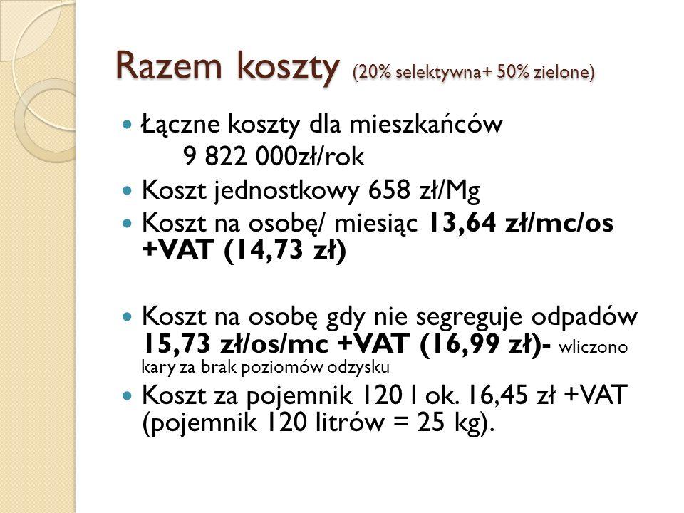 Razem koszty (20% selektywna+ 50% zielone)