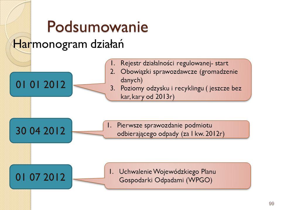 Podsumowanie Harmonogram działań 01 01 2012 30 04 2012 01 07 2012