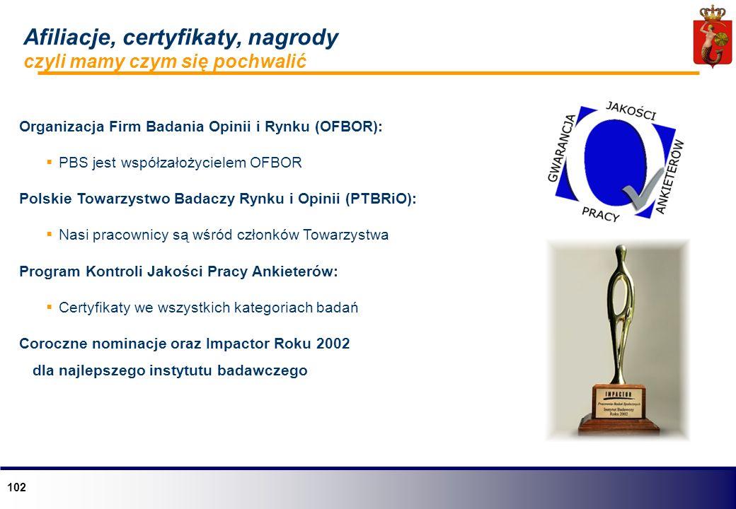 Afiliacje, certyfikaty, nagrody