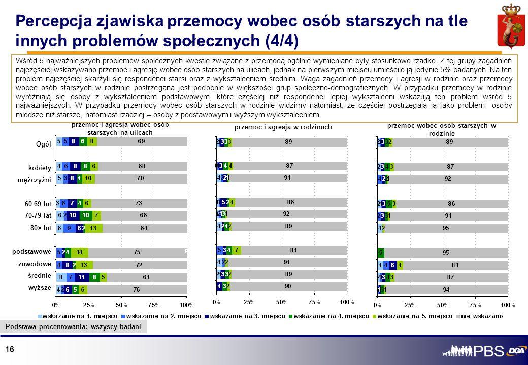 Percepcja zjawiska przemocy wobec osób starszych na tle innych problemów społecznych (4/4)