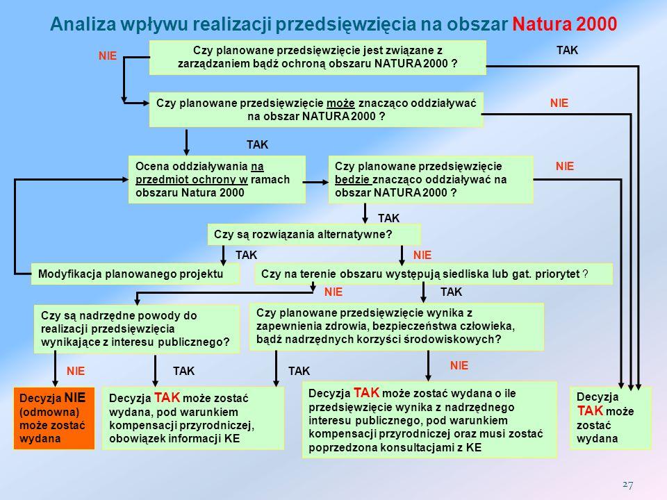 Analiza wpływu realizacji przedsięwzięcia na obszar Natura 2000