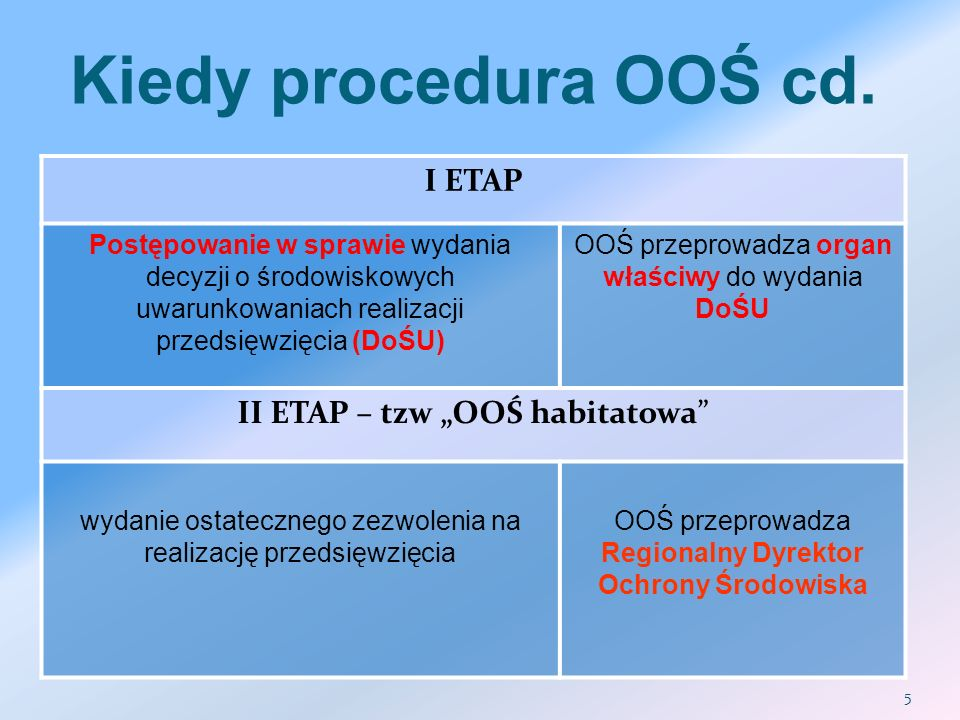 """Kiedy procedura OOŚ cd. I ETAP II ETAP – tzw """"OOŚ habitatowa"""