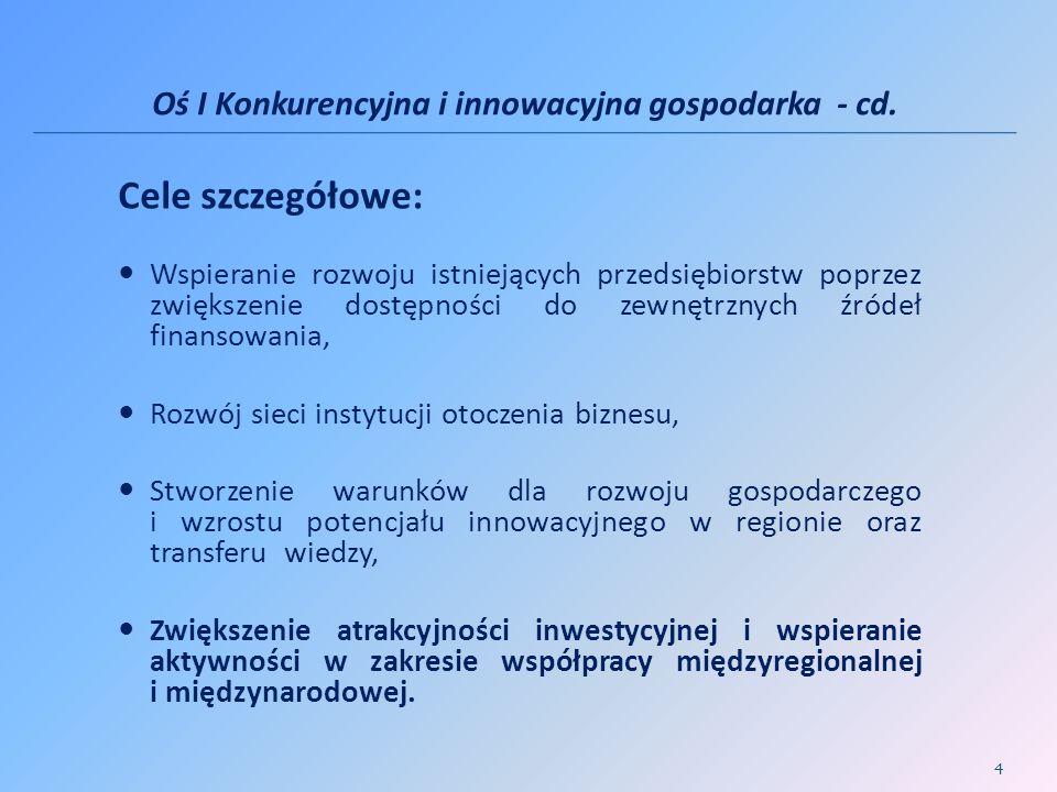 Oś I Konkurencyjna i innowacyjna gospodarka - cd.