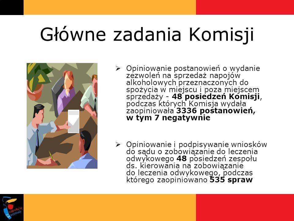 Główne zadania Komisji