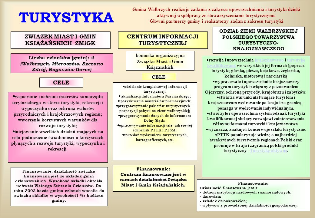 Wałbrzyska Infrastruktura Kulturalna