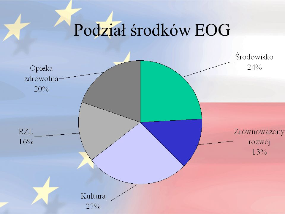 Podział środków EOG