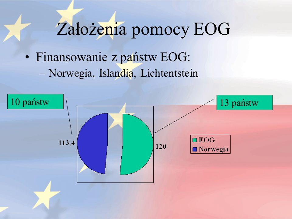 Założenia pomocy EOG Finansowanie z państw EOG: