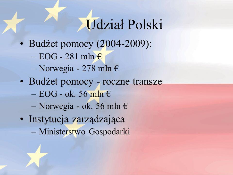 Udział Polski Budżet pomocy (2004-2009):