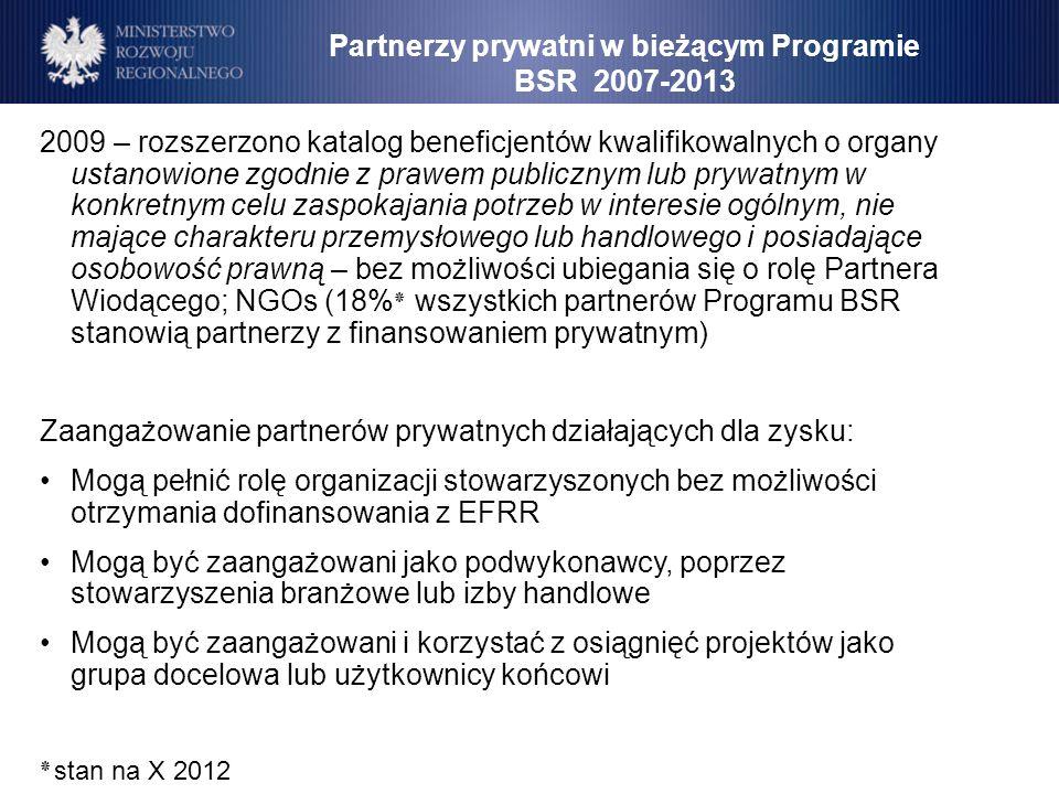 Partnerzy prywatni w bieżącym Programie