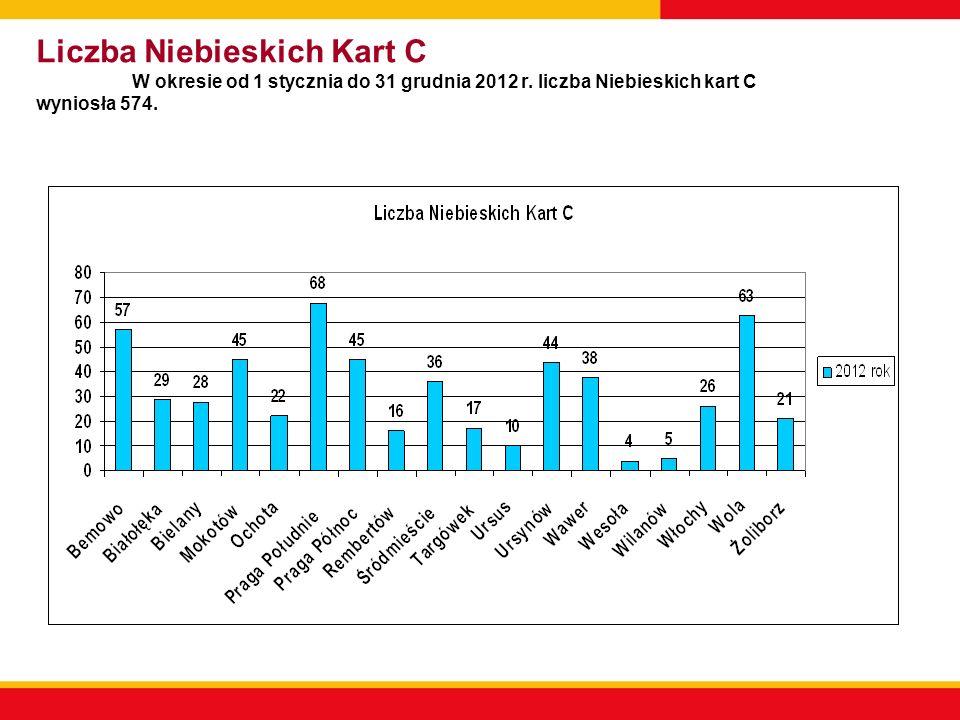 Liczba Niebieskich Kart C W okresie od 1 stycznia do 31 grudnia 2012 r.