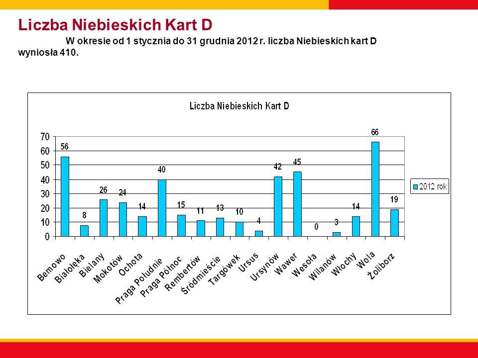 Liczba Niebieskich Kart D W okresie od 1 stycznia do 31 grudnia 2012 r.