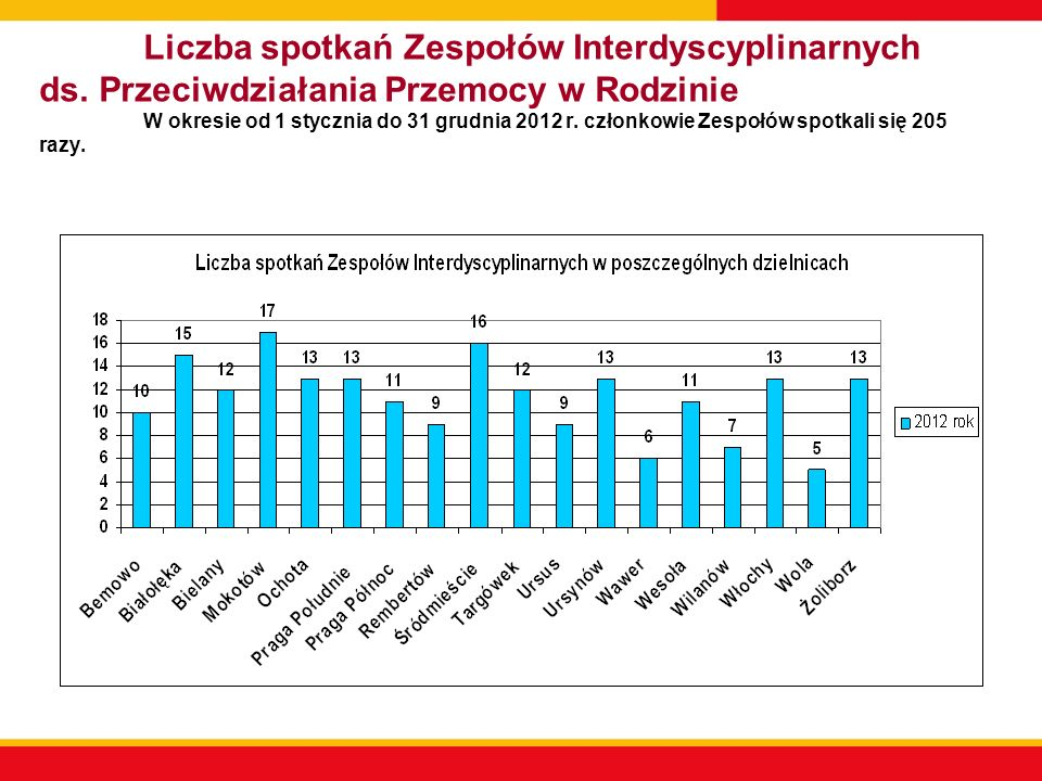 Liczba spotkań Zespołów Interdyscyplinarnych ds