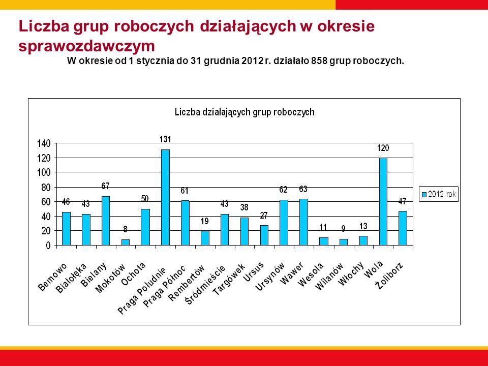 Liczba grup roboczych działających w okresie sprawozdawczym