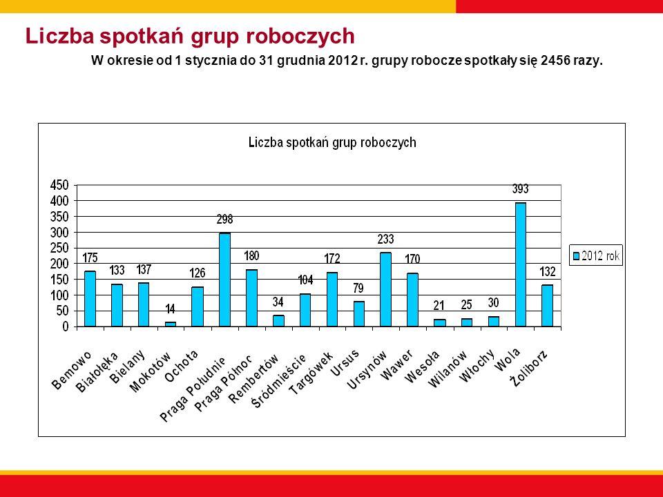 Liczba spotkań grup roboczych