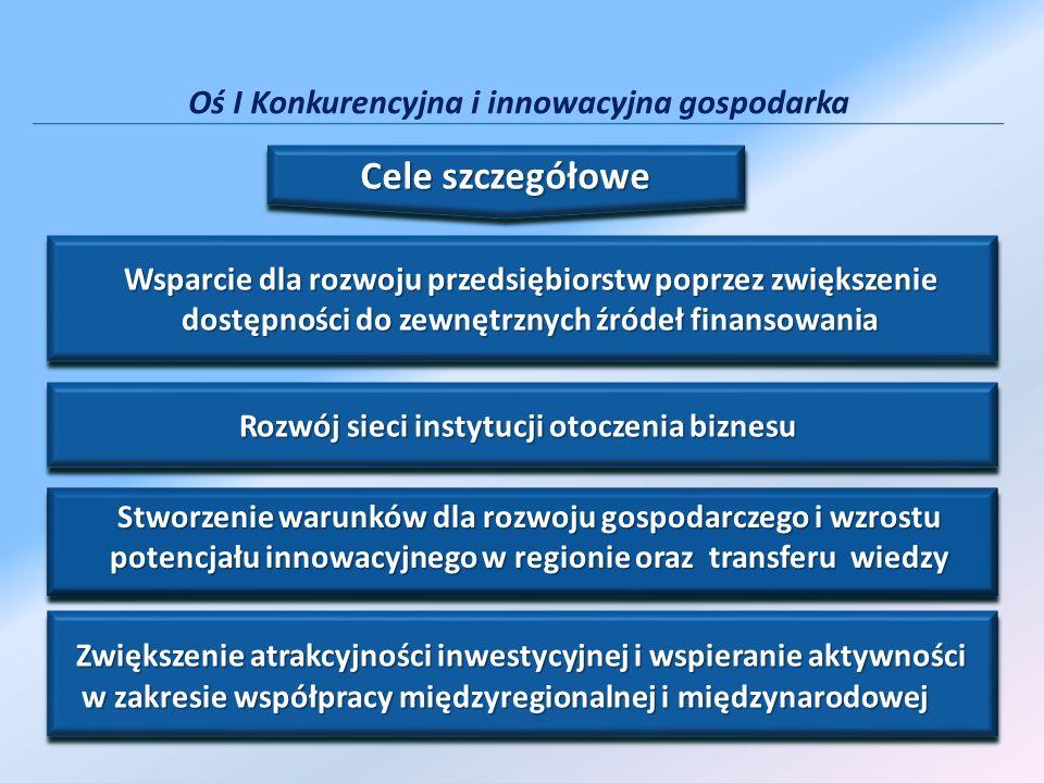 Oś I Konkurencyjna i innowacyjna gospodarka