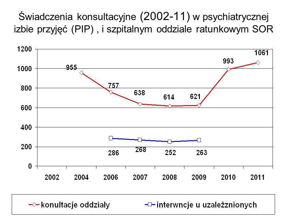 Świadczenia konsultacyjne (2002-11) w psychiatrycznej izbie przyjęć (PIP) , i szpitalnym oddziale ratunkowym SOR