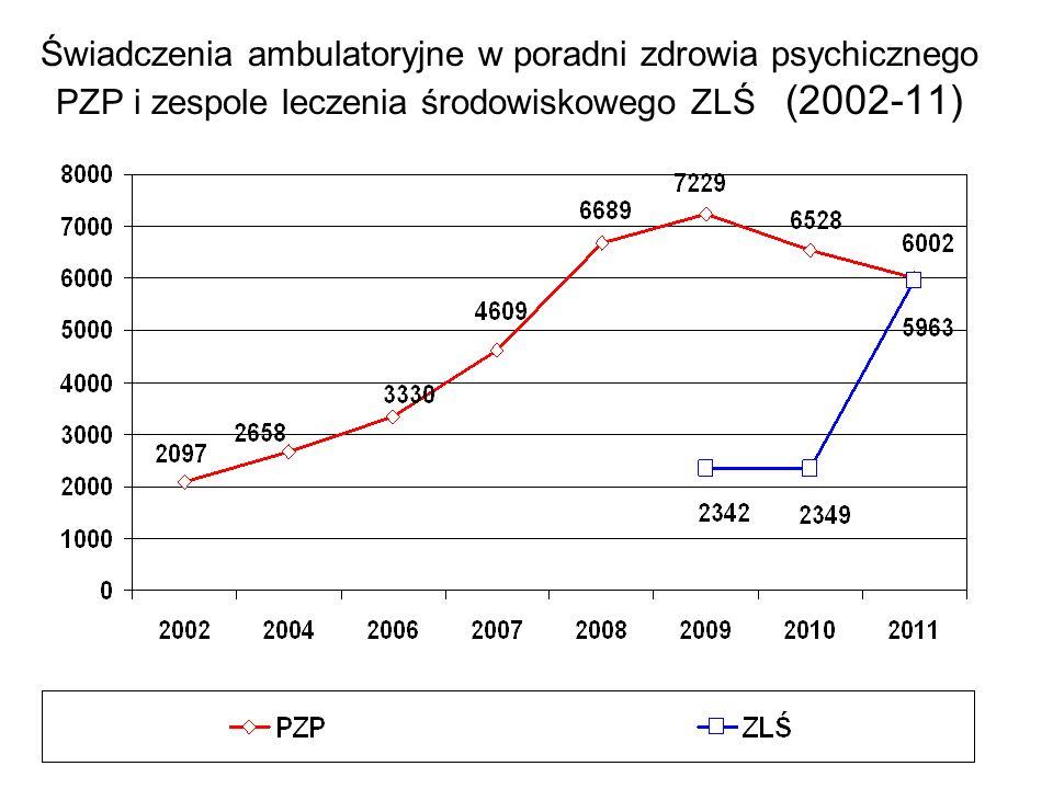 Świadczenia ambulatoryjne w poradni zdrowia psychicznego PZP i zespole leczenia środowiskowego ZLŚ (2002-11)