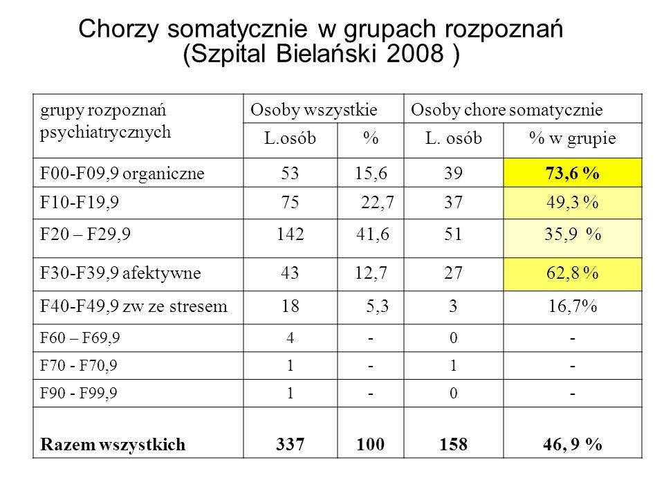 Chorzy somatycznie w grupach rozpoznań (Szpital Bielański 2008 )