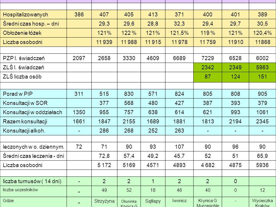 Działalność usługowa 2002. 2004. 2006. 2007. 2008. 2009. 2010. 2011. Hospitalizowanych. 386.