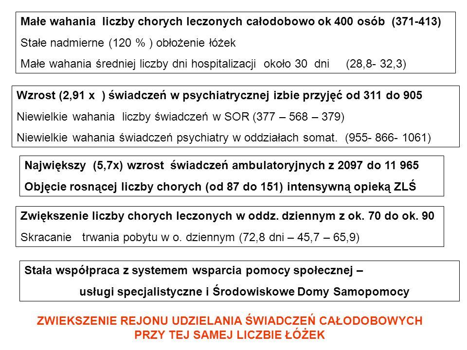 Małe wahania liczby chorych leczonych całodobowo ok 400 osób (371-413)