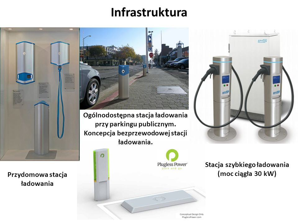 Infrastruktura Ogólnodostępna stacja ładowania przy parkingu publicznym. Koncepcja bezprzewodowej stacji ładowania.