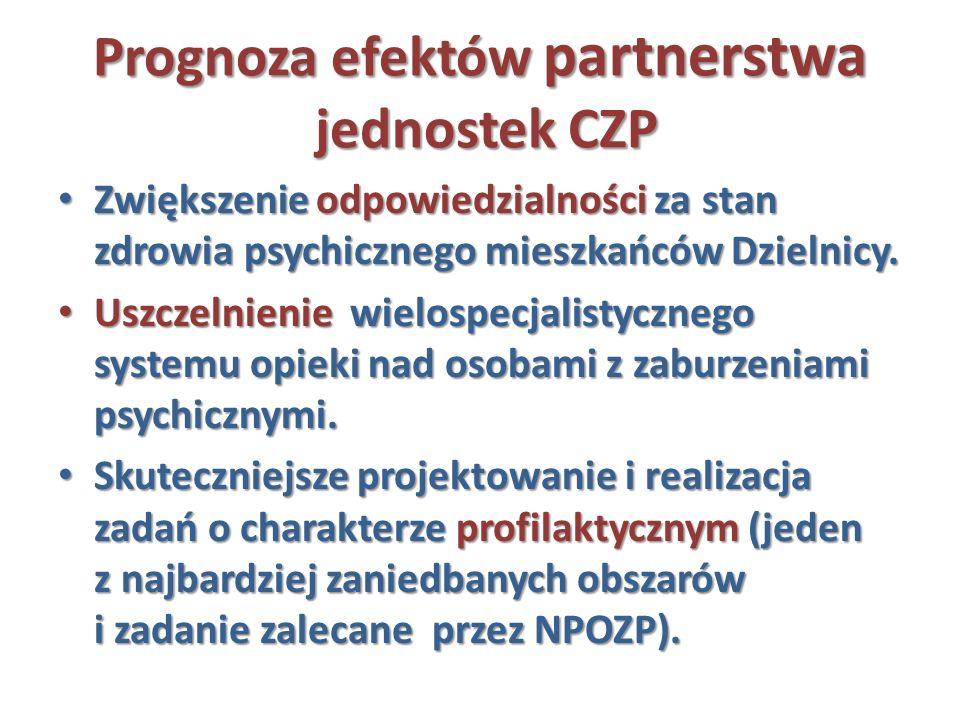 Prognoza efektów partnerstwa jednostek CZP