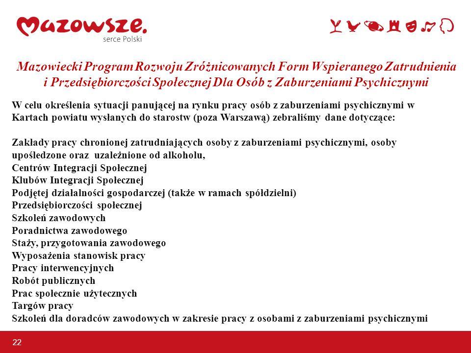 Mazowiecki Program Rozwoju Zróżnicowanych Form Wspieranego Zatrudnienia i Przedsiębiorczości Społecznej Dla Osób z Zaburzeniami Psychicznymi