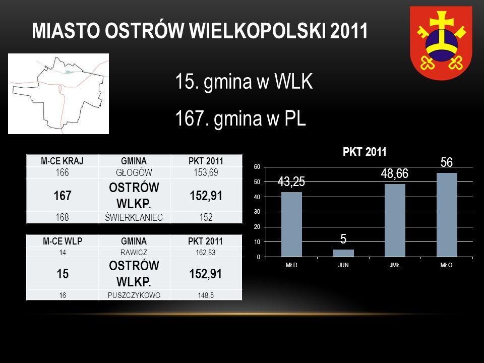 MIASTO OSTRÓW WIELKOPOLSKI 2011