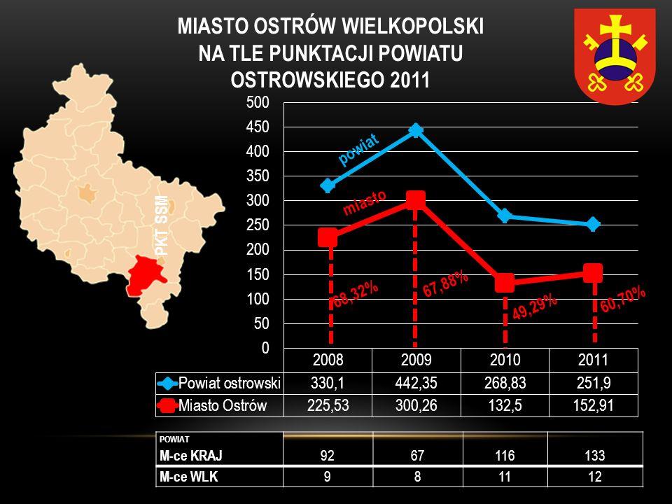 MIASTO OSTRÓW WIELKOPOLSKI NA TLE PUNKTACJI POWIATU OSTROWSKIEGO 2011