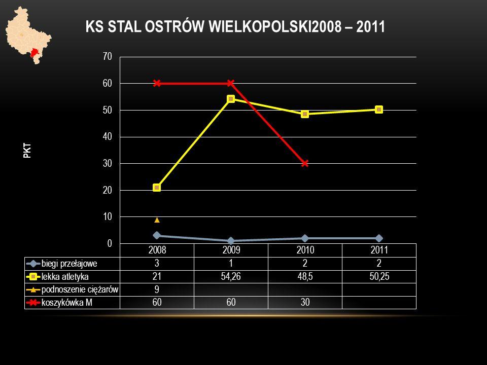 KS STAL OSTRÓW WIELKOPOLSKI2008 – 2011