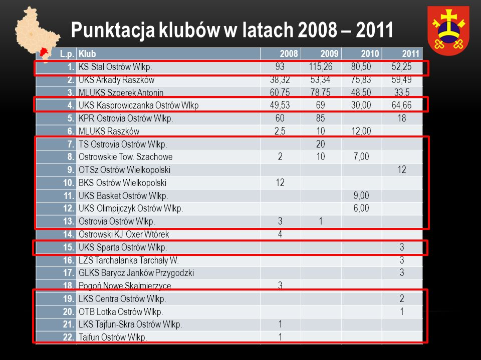 Punktacja klubów w latach 2008 – 2011