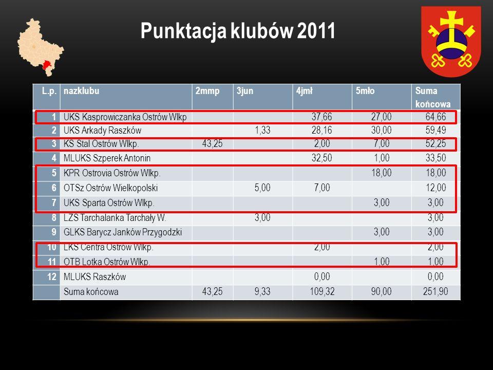 Punktacja klubów 2011 L.p. nazklubu 2mmp 3jun 4jmł 5mło Suma końcowa 1
