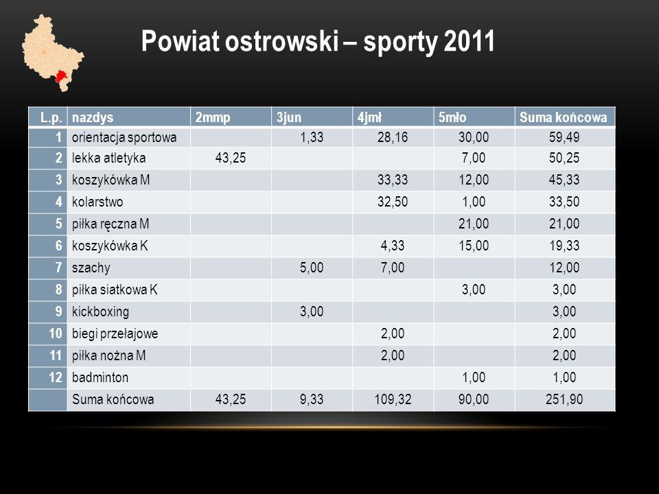 Powiat ostrowski – sporty 2011