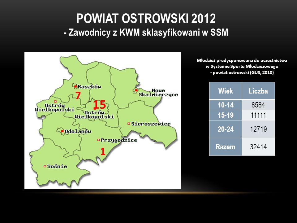 - Zawodnicy z KWM sklasyfikowani w SSM