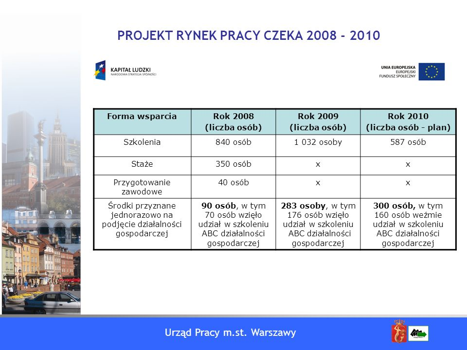 PROJEKT RYNEK PRACY CZEKA 2008 - 2010