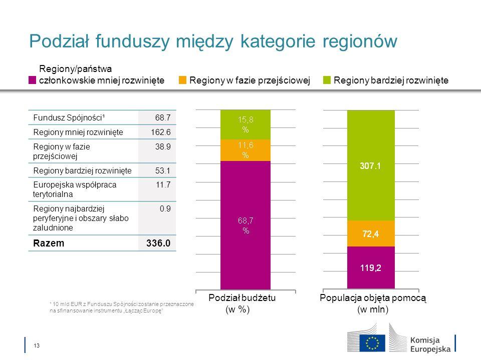 Podział funduszy między kategorie regionów