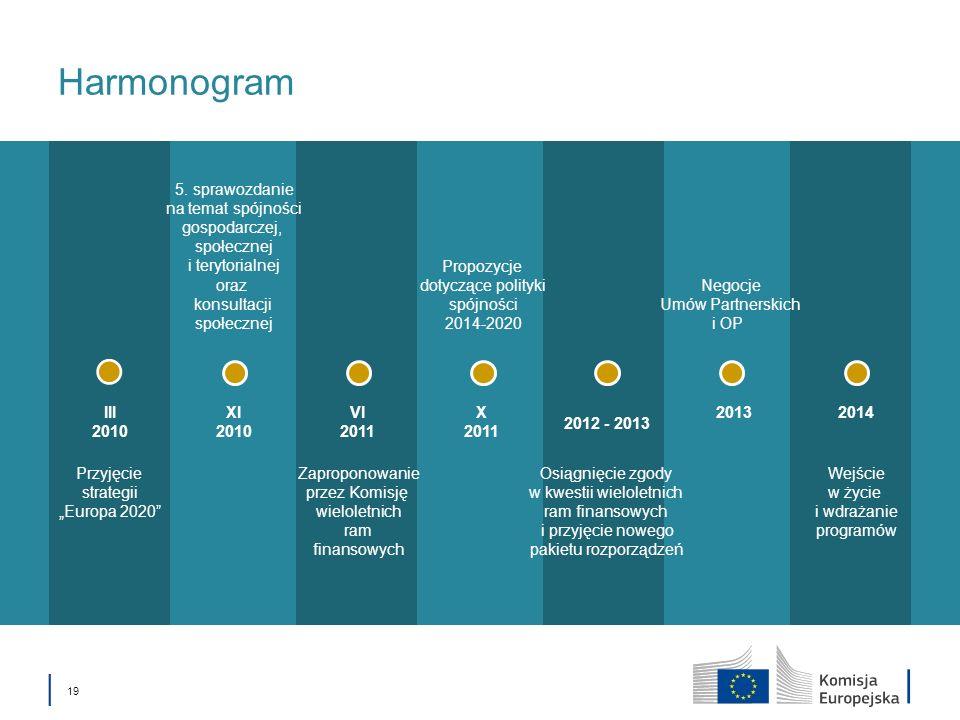 Harmonogram 5. sprawozdanie na temat spójności