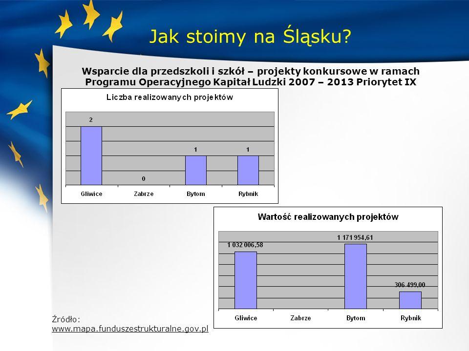 Jak stoimy na Śląsku Wsparcie dla przedszkoli i szkół – projekty konkursowe w ramach Programu Operacyjnego Kapitał Ludzki 2007 – 2013 Priorytet IX