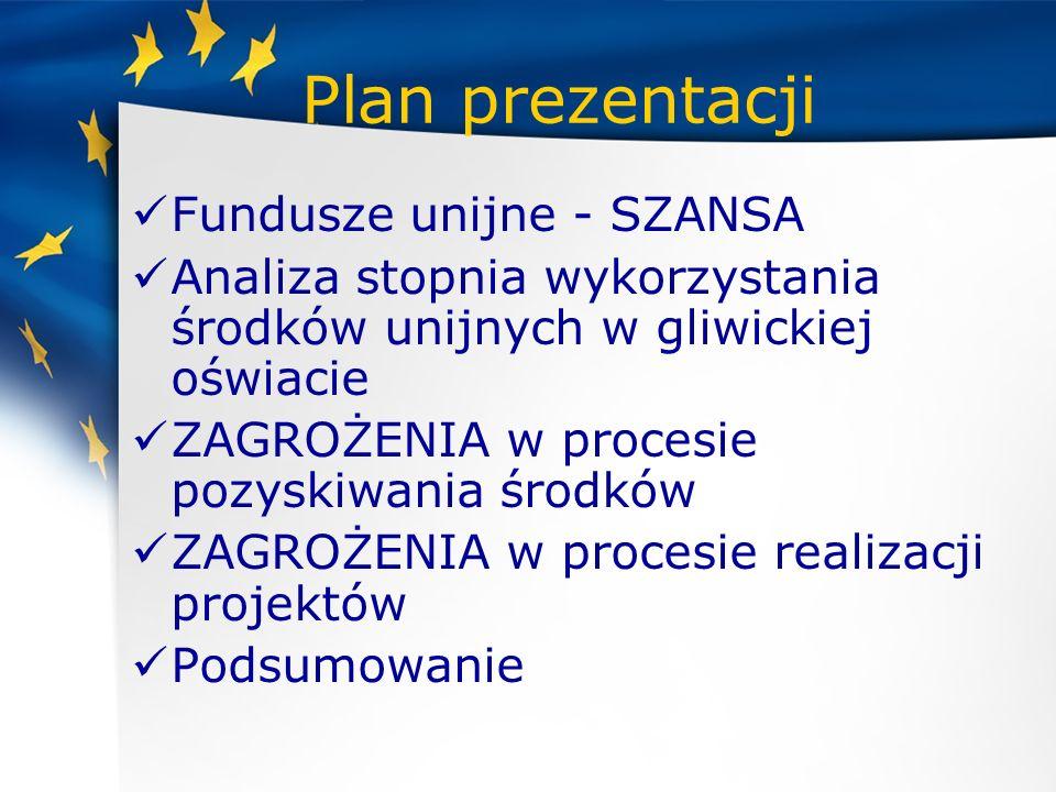 Plan prezentacji Fundusze unijne - SZANSA