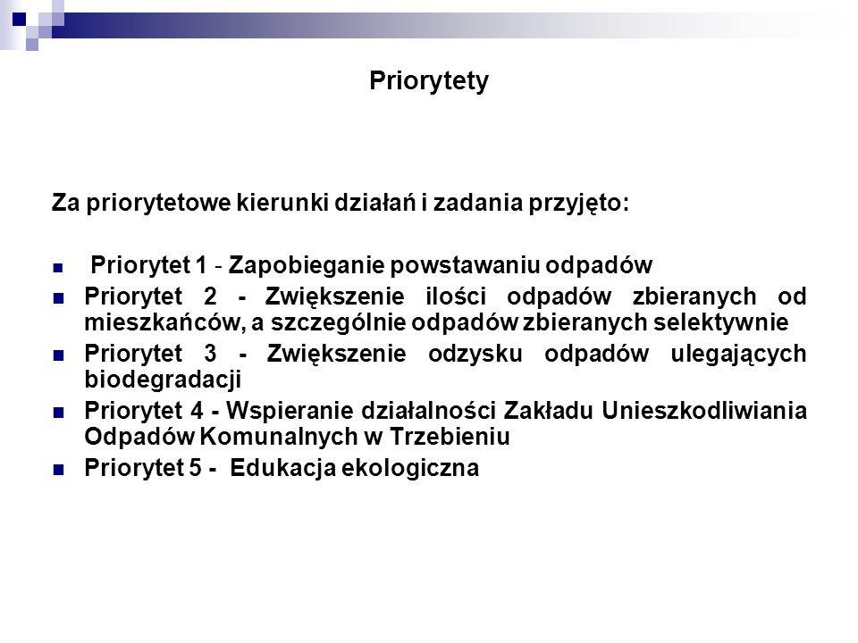 Priorytety Za priorytetowe kierunki działań i zadania przyjęto:
