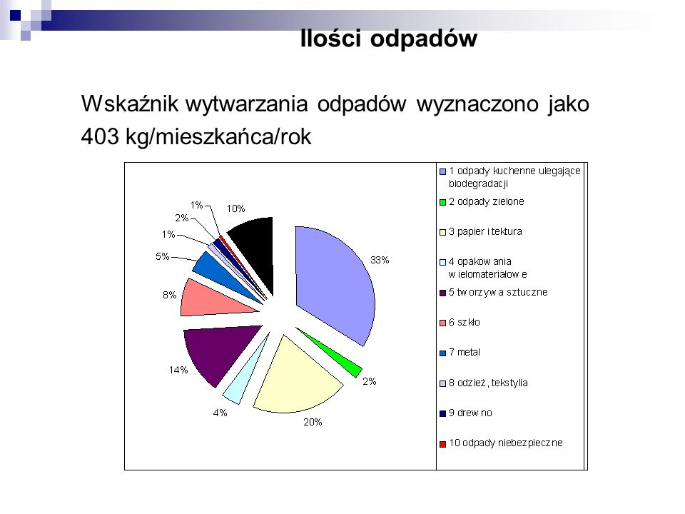 Ilości odpadów Wskaźnik wytwarzania odpadów wyznaczono jako