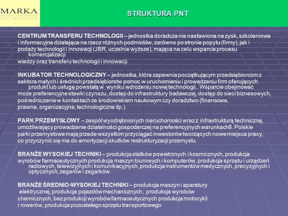STRUKTURA PNT CENTRUM TRANSFERU TECHNOLOGII – jednostka doradcza nie nastawiona na zysk, szkoleniowa.