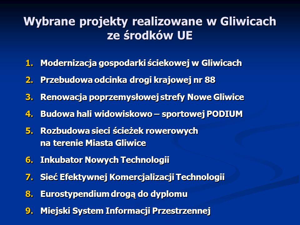 Wybrane projekty realizowane w Gliwicach ze środków UE
