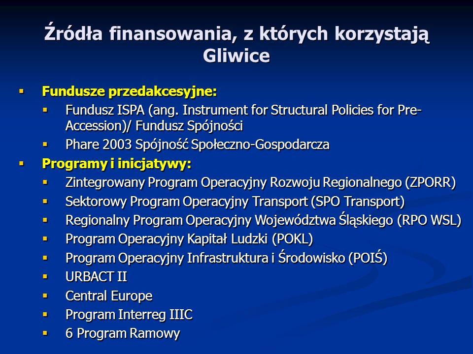 Źródła finansowania, z których korzystają Gliwice